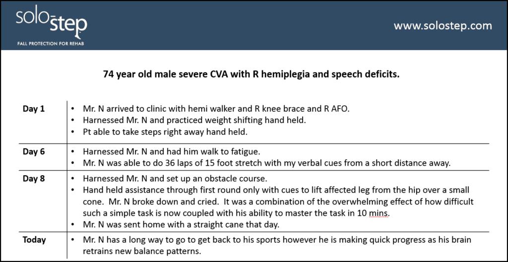 Case Study CVA with R hemiplegia and speech deficits